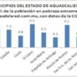 Desciende la pobreza extrema en Aguascalientes: CONEVAL